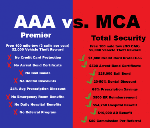 Motor Club of America compared to AAA