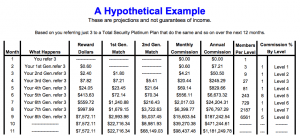Motor Club of America Income Potential
