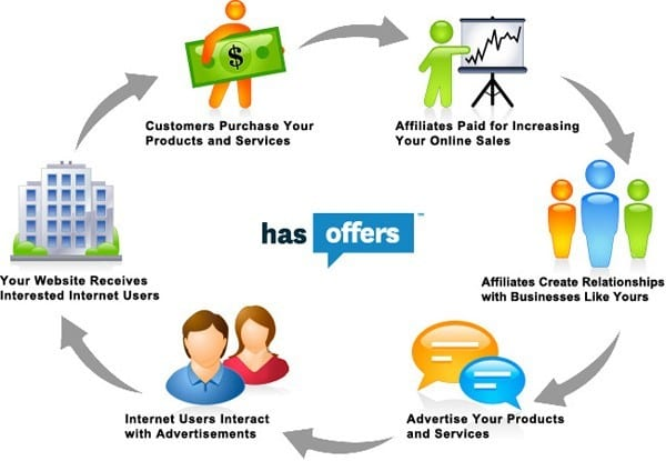 Affiliate Marketing, What is it?